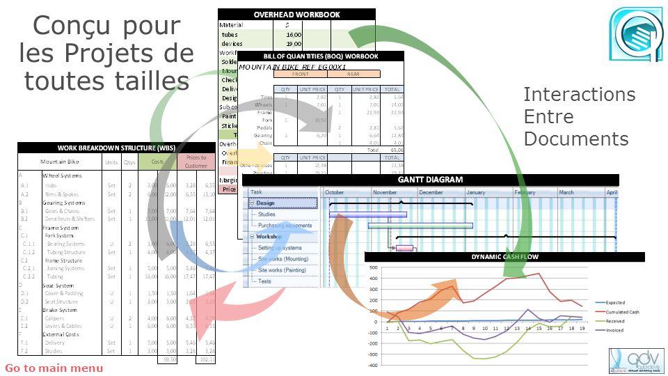 Conçu pour les Projets de toutes tailles Interactions Entre Documents Go to main menu