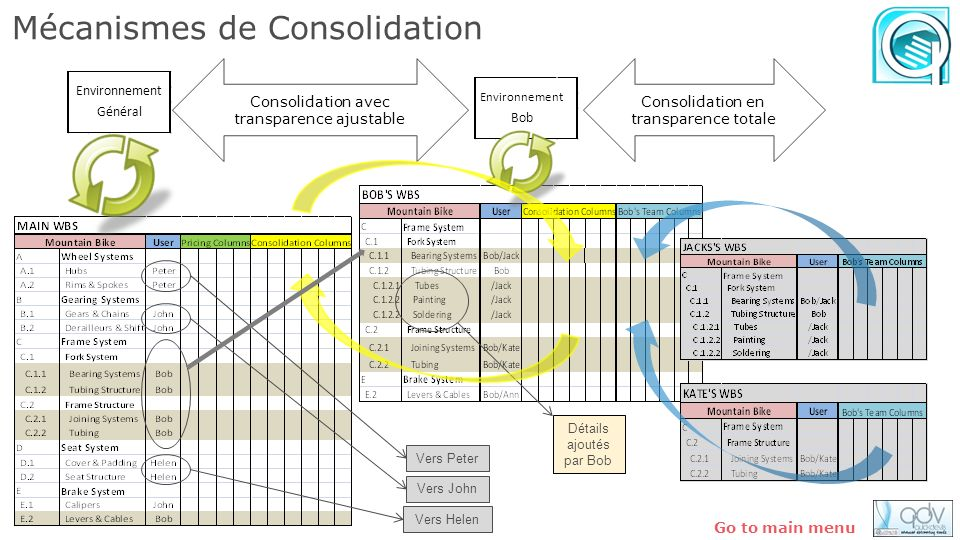 Mécanismes de Consolidation Environnement Bob Vers Peter Vers John Vers Helen Détails ajoutés par Bob Consolidation avec transparence ajustable Consol