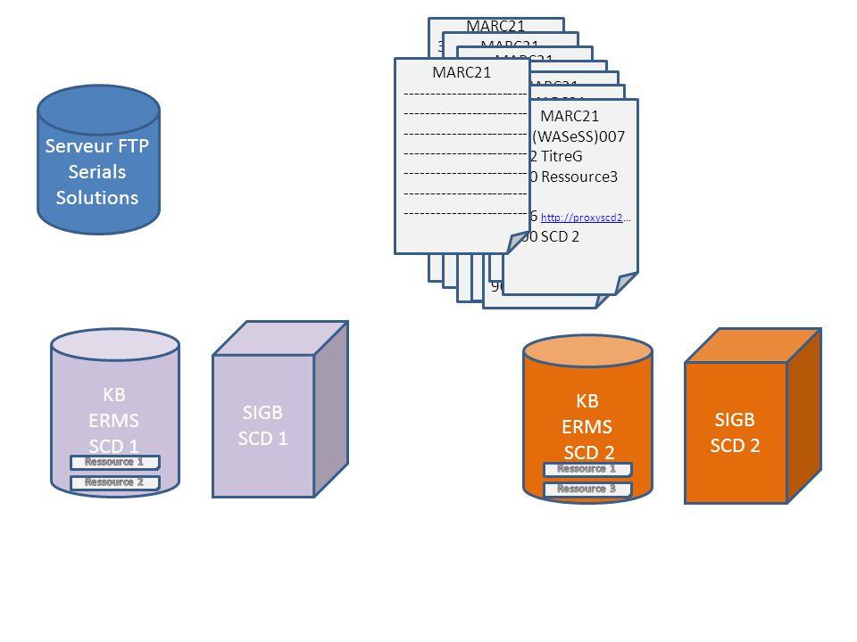 KB ERMS SCD 1 SIGB SCD 1 KB ERMS SCD 2 SIGB SCD 2 MARC21 35 (WASeSS)001 222 TitreA 260 Ressource1 260 Ressource2 --- 856 http://proxyscd1...