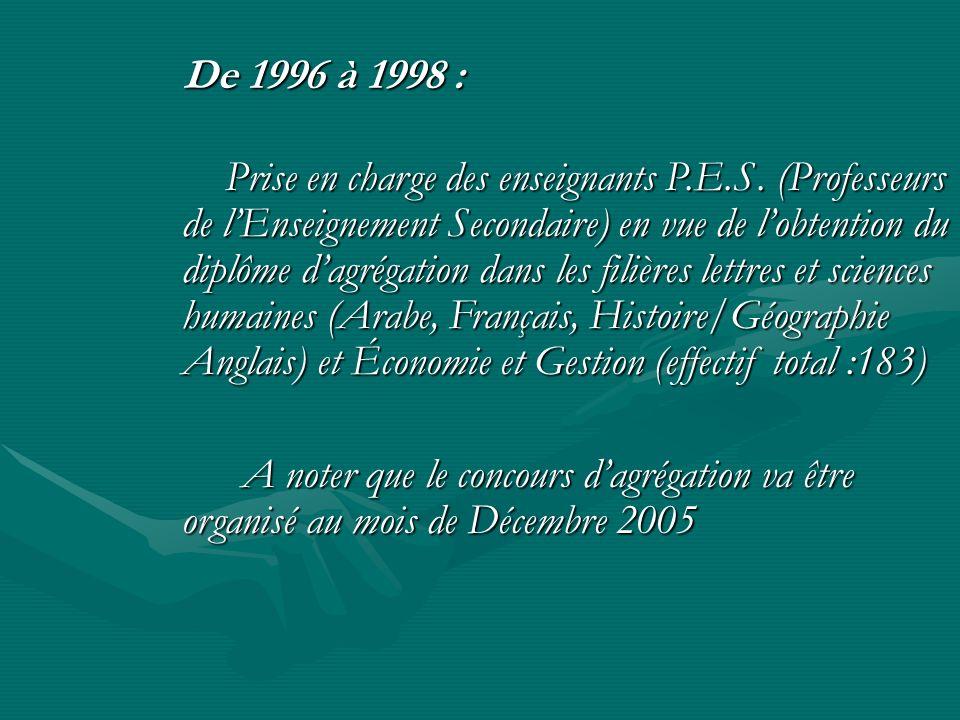 De 1999 à ce jour : De 1999 à ce jour : Formation au profit de léducation nationale des: M.E.F.(Maîtres dEnseignement Fondamental) M.E.F.(Maîtres dEnseignement Fondamental) (jusquà 2001/2002) (jusquà 2001/2002) P.E.F.(Professeurs dEnseignement Fondamental) P.E.S.(Professeurs dEnseignement Secondaire) dans les filières Lettres et Sciences Humaines.