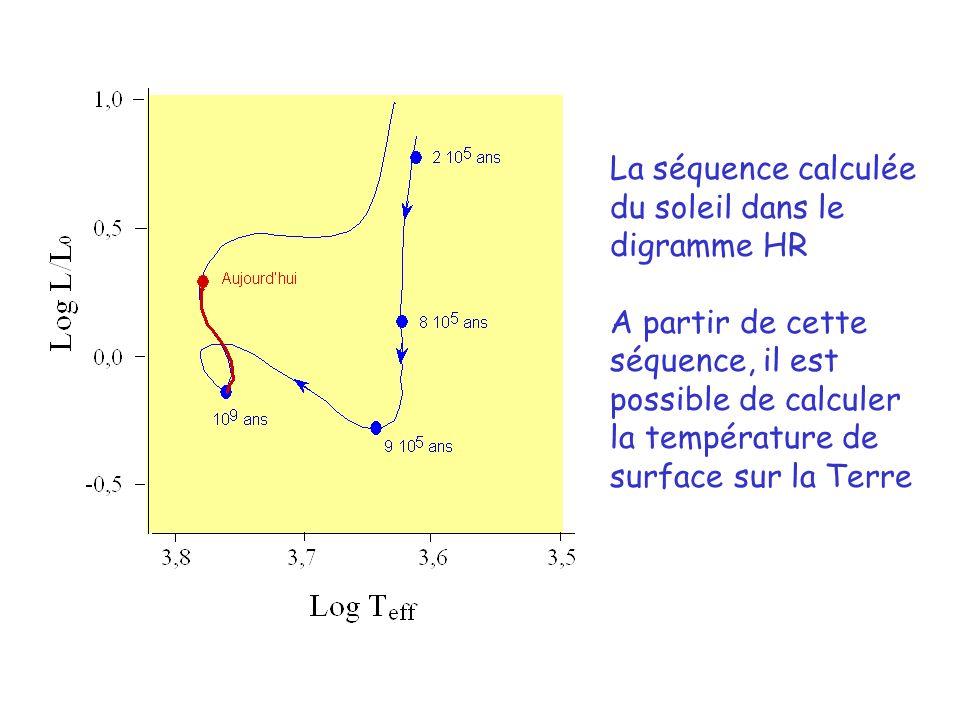 La séquence calculée du soleil dans le digramme HR A partir de cette séquence, il est possible de calculer la température de surface sur la Terre