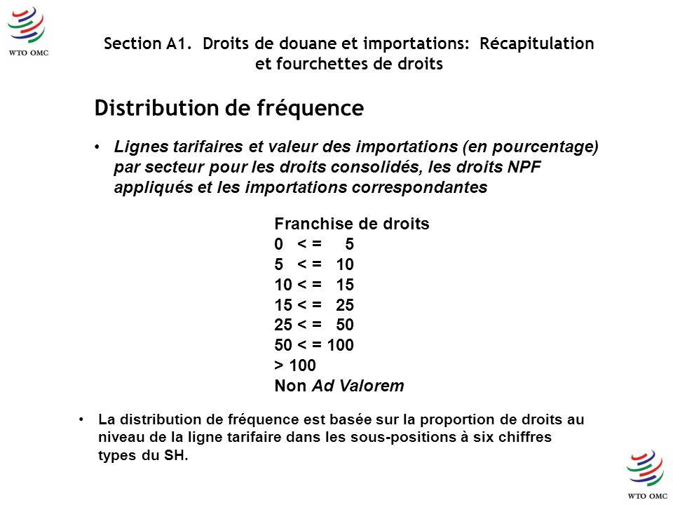Distribution de fréquence Lignes tarifaires et valeur des importations (en pourcentage) par secteur pour les droits consolidés, les droits NPF appliqués et les importations correspondantes Section A1.
