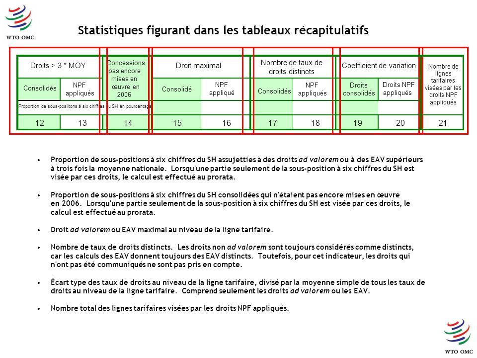 Proportion de sous-positions à six chiffres du SH assujetties à des droits ad valorem ou à des EAV supérieurs à trois fois la moyenne nationale. Lorsq