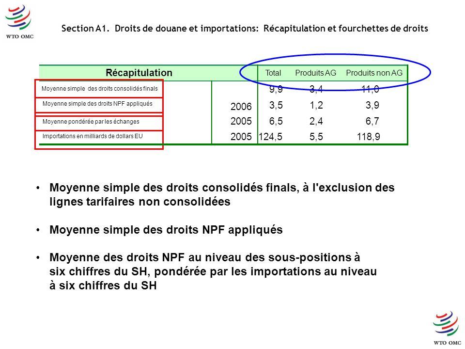 Moyenne simple des droits consolidés finals, à l exclusion des lignes tarifaires non consolidées Moyenne simple des droits NPF appliqués Moyenne des droits NPF au niveau des sous-positions à six chiffres du SH, pondérée par les importations au niveau à six chiffres du SH Section A1.