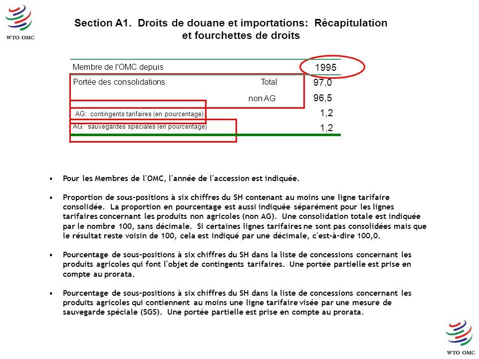 Section A1. Droits de douane et importations: Récapitulation et fourchettes de droits Pour les Membres de l'OMC, l'année de l'accession est indiquée.