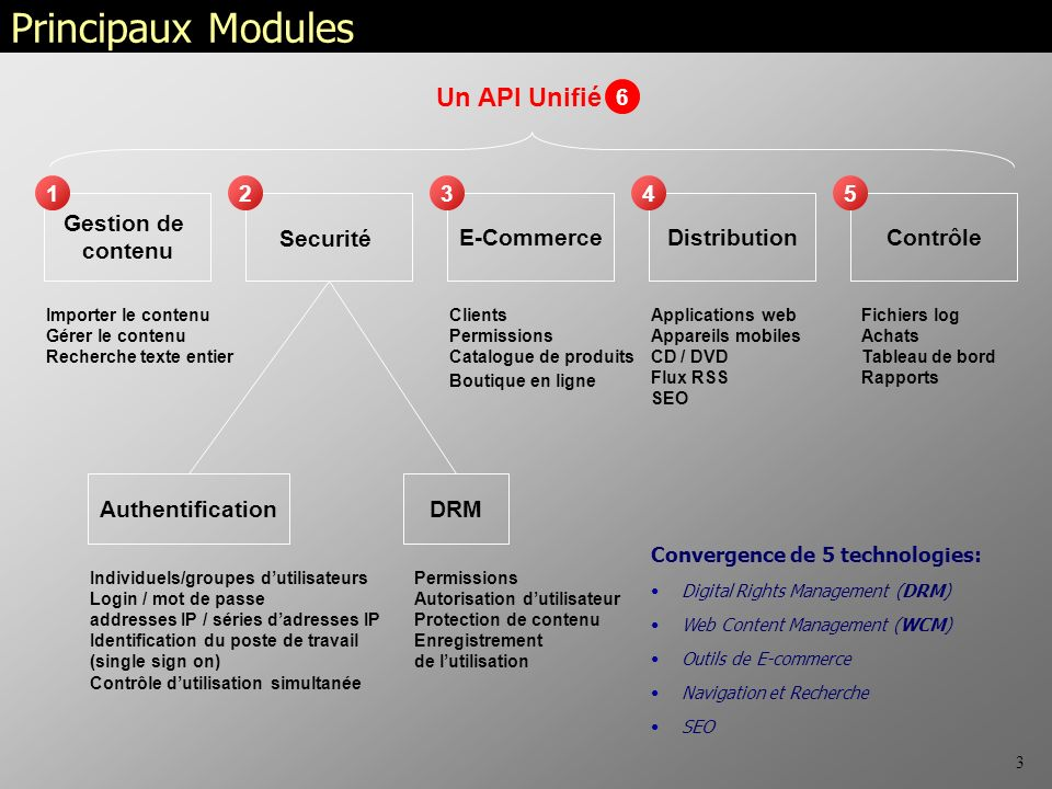 3 Principaux Modules Gestion de contenu Securité E-CommerceDistributionContrôle Importer le contenu Gérer le contenu Recherche texte entier Individuels/groupes dutilisateurs Login / mot de passe addresses IP / séries dadresses IP Identification du poste de travail (single sign on) Contrôle dutilisation simultanée AuthentificationDRM Permissions Autorisation dutilisateur Protection de contenu Enregistrement de lutilisation Clients Permissions Catalogue de produits Boutique en ligne Applications web Appareils mobiles CD / DVD Flux RSS SEO Fichiers log Achats Tableau de bord Rapports Convergence de 5 technologies: Digital Rights Management (DRM) Web Content Management (WCM) Outils de E-commerce Navigation et Recherche SEO 6 Un API Unifié