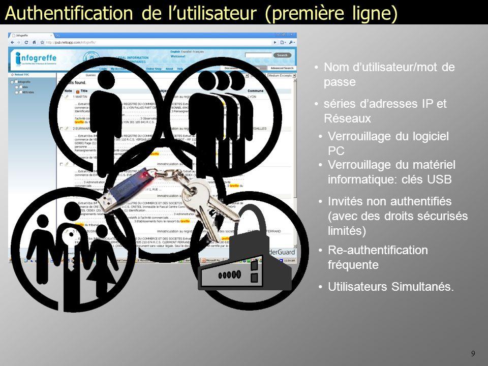 9 Authentification de lutilisateur (première ligne) Nom dutilisateur/mot de passe séries dadresses IP et Réseaux Utilisateurs Simultanés.