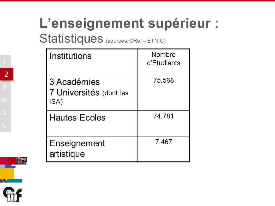 5 3 6 1 2 2 4 Institutions Nombre dEtudiants 3 Académies 7 Universités (dont les ISA) 75.568 Hautes Ecoles 74.781 Enseignement artistique 7.467 Lenseignement supérieur : Statistiques (sources: CRef – ETNIC)