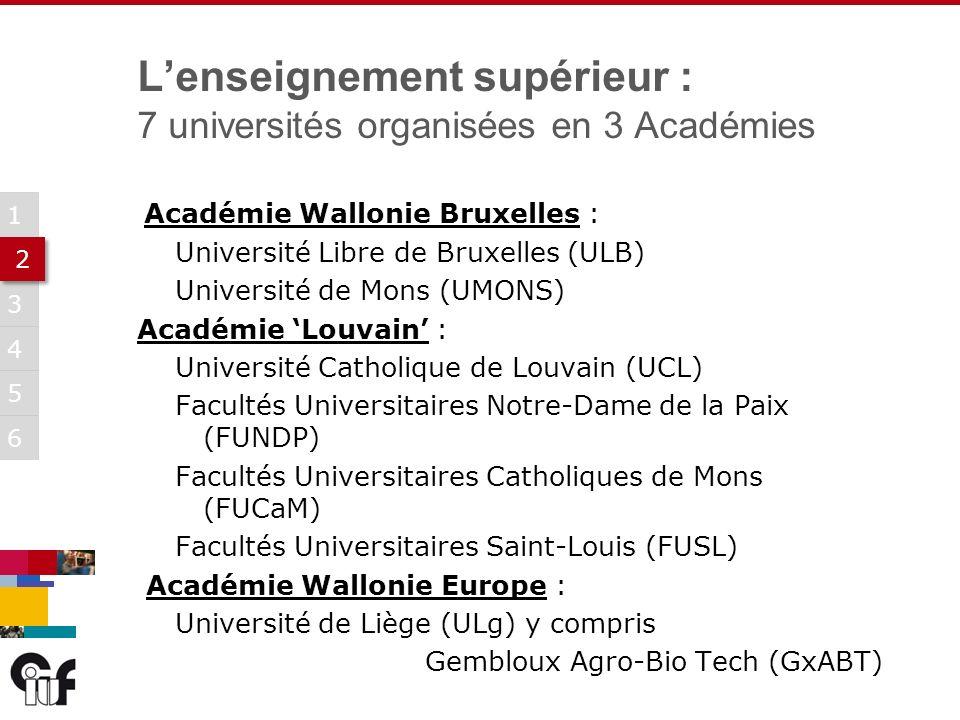 5 3 6 1 2 2 4 Lenseignement supérieur : 7 universités organisées en 3 Académies Académie Wallonie Bruxelles : Université Libre de Bruxelles (ULB) Université de Mons (UMONS) Académie Louvain : Université Catholique de Louvain (UCL) Facultés Universitaires Notre-Dame de la Paix (FUNDP) Facultés Universitaires Catholiques de Mons (FUCaM) Facultés Universitaires Saint-Louis (FUSL) Académie Wallonie Europe : Université de Liège (ULg) y compris Gembloux Agro-Bio Tech (GxABT)