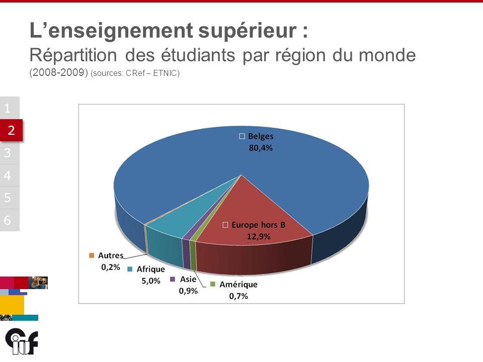 5 3 6 1 2 2 4 Lenseignement supérieur : Répartition des étudiants par région du monde (2008-2009) (sources: CRef – ETNIC)
