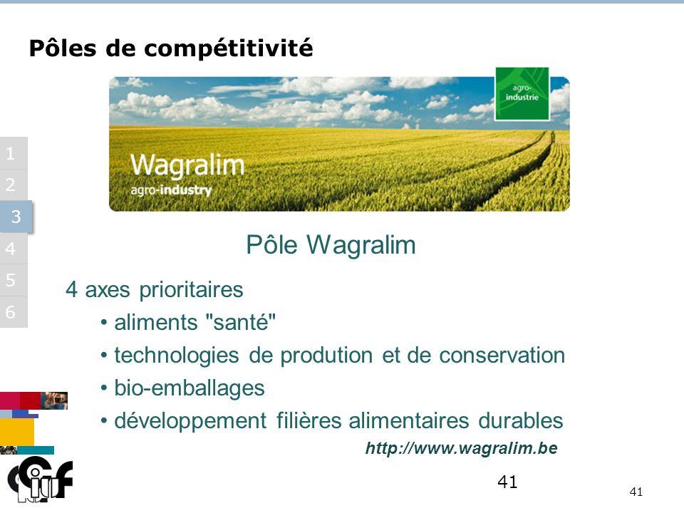 5 3 3 6 1 2 4 41 Pôle Wagralim Pôles de compétitivité 4 axes prioritaires aliments santé technologies de prodution et de conservation bio-emballages développement filières alimentaires durables http://www.wagralim.be