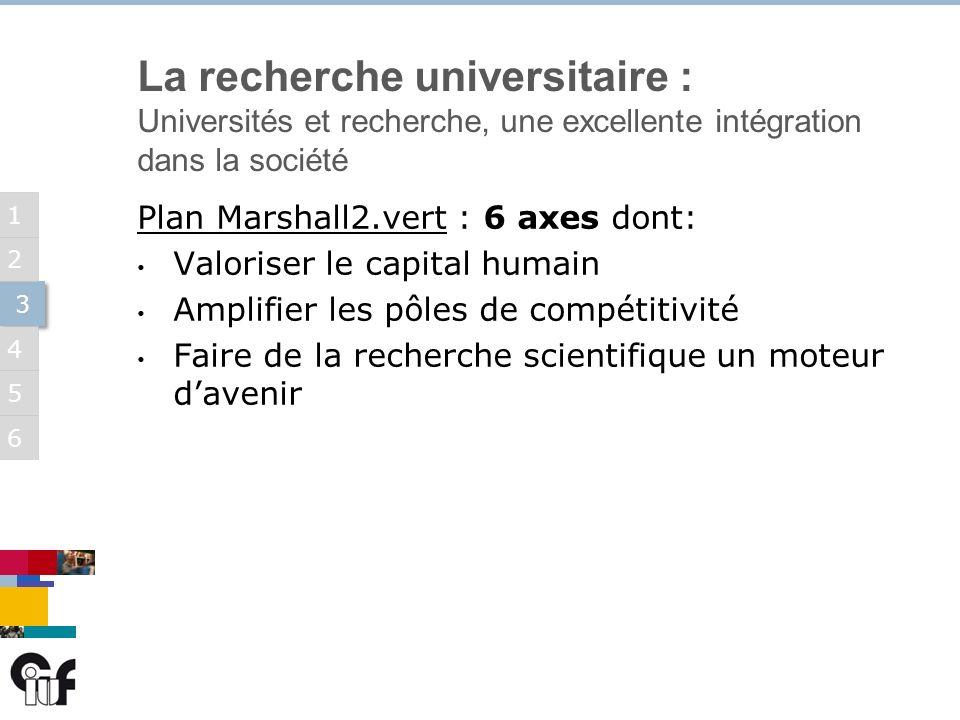 5 3 3 6 1 2 4 Plan Marshall2.vert : 6 axes dont: Valoriser le capital humain Amplifier les pôles de compétitivité Faire de la recherche scientifique un moteur davenir La recherche universitaire : Universités et recherche, une excellente intégration dans la société