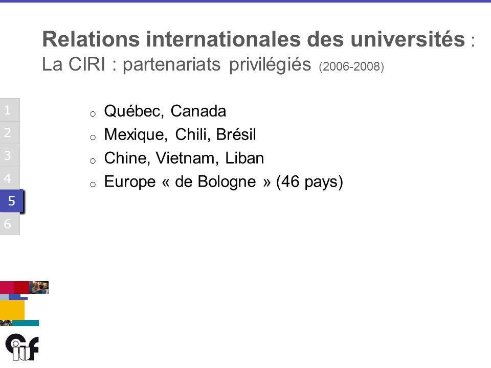 5 5 3 6 1 2 4 5 5 3 6 1 2 4 5 5 3 6 1 2 4 5 5 3 6 1 2 4 5 5 3 6 1 2 4 5 5 3 6 1 2 4 o Québec, Canada o Mexique, Chili, Brésil o Chine, Vietnam, Liban o Europe « de Bologne » (46 pays) Relations internationales des universités : La CIRI : partenariats privilégiés (2006-2008)