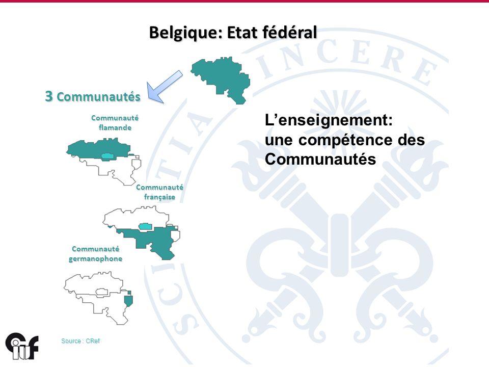5 3 6 1 1 2 4 Communauté flamande Communauté française Communauté germanophone 3 Communautés Source : CRef Lenseignement: une compétence des Communautés Belgique: Etat fédéral