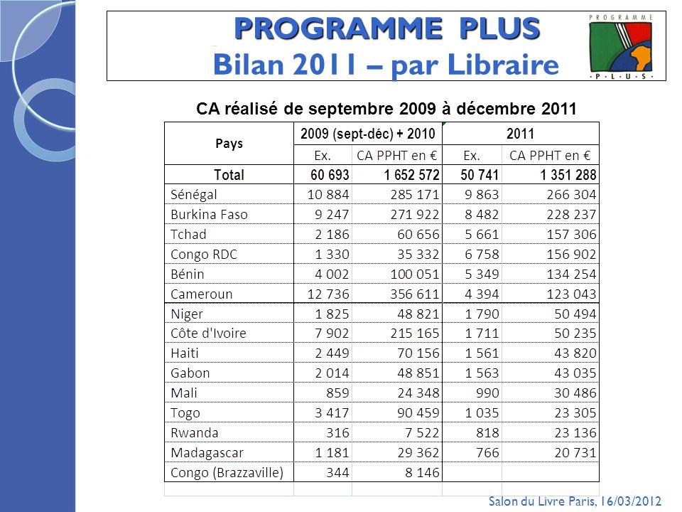 PROGRAMME PLUS Bilan 2011 – par Libraire Salon du Livre Paris, 16/03/2012 CA réalisé de septembre 2009 à décembre 2011