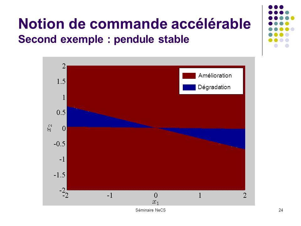 Séminaire NeCS24 Notion de commande accélérable Second exemple : pendule stable Amélioration Dégradation