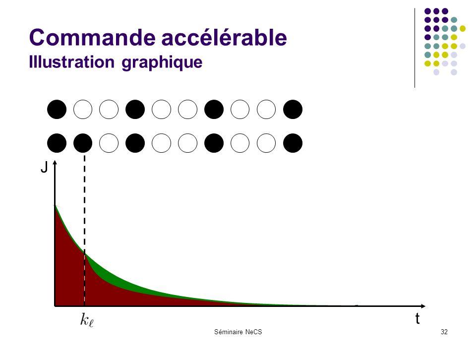 Séminaire NeCS32 Commande accélérable Illustration graphique t J