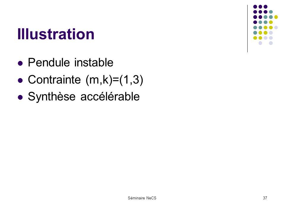 Séminaire NeCS37 Illustration Pendule instable Contrainte (m,k)=(1,3) Synthèse accélérable