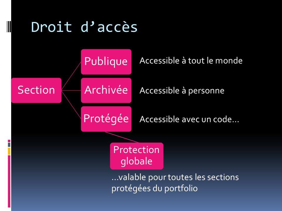 Droit daccès SectionPubliqueArchivéeProtégée Accessible à tout le monde Accessible à personne Accessible avec un code… Protection globale …valable pour toutes les sections protégées du portfolio