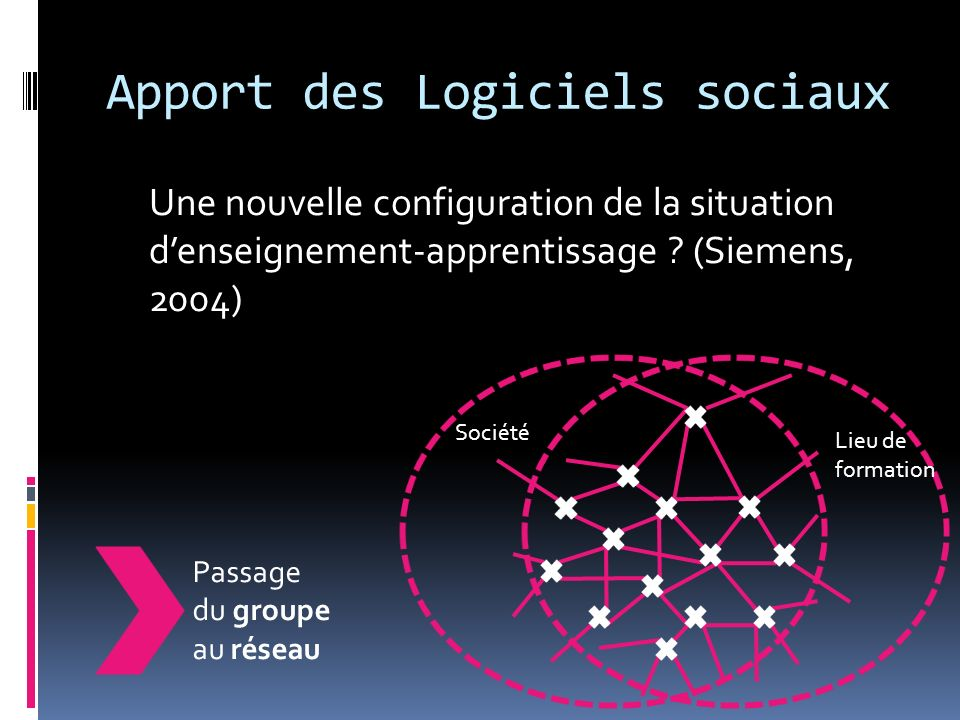 Apport des Logiciels sociaux Une nouvelle configuration de la situation denseignement-apprentissage .