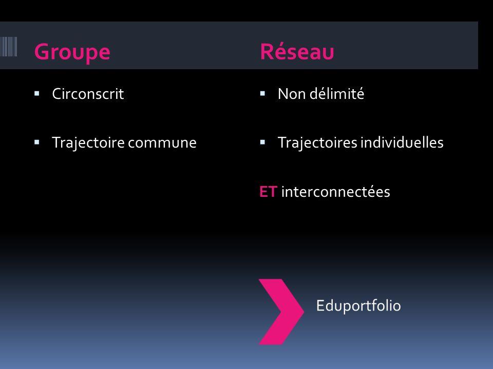 GroupeRéseau Circonscrit Trajectoire commune Non délimité Trajectoires individuelles ET interconnectées Eduportfolio