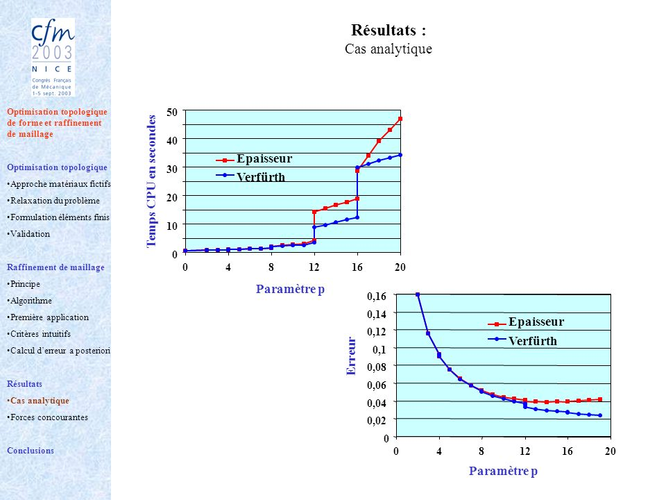 Résultats : Cas analytique 0 0,02 0,04 0,06 0,08 0,1 0,12 0,14 0,16 048121620 Epaisseur Verfürth Erreur Paramètre p Optimisation topologique de forme