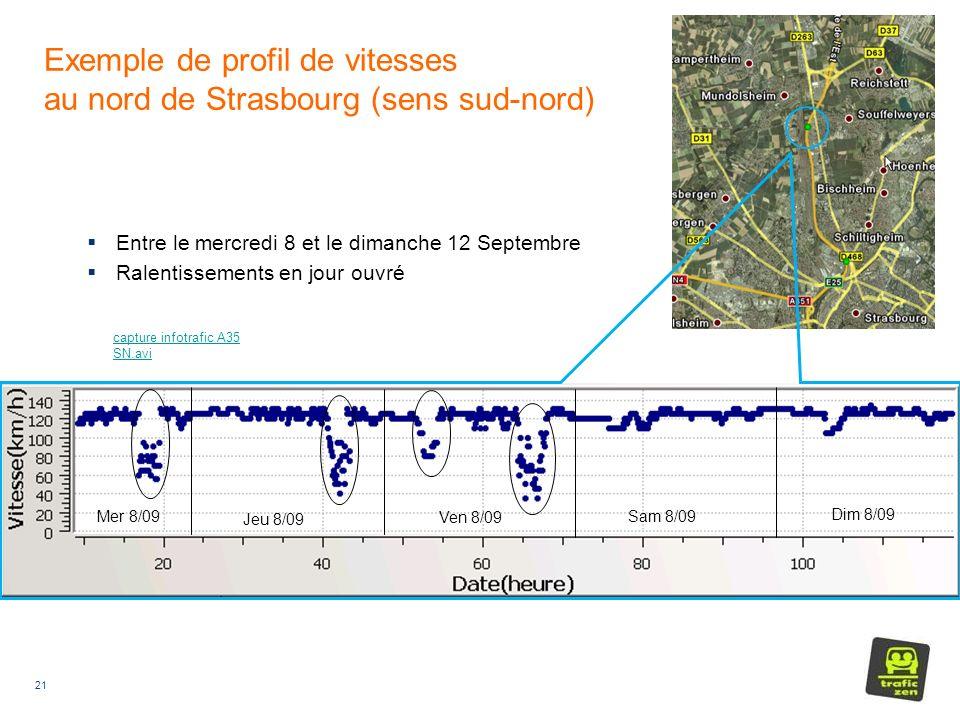 21 Exemple de profil de vitesses au nord de Strasbourg (sens sud-nord) Entre le mercredi 8 et le dimanche 12 Septembre Ralentissements en jour ouvré Sam 8/09 Jeu 8/09 Ven 8/09 Mer 8/09 Dim 8/09 capture infotrafic A35 SN.avi