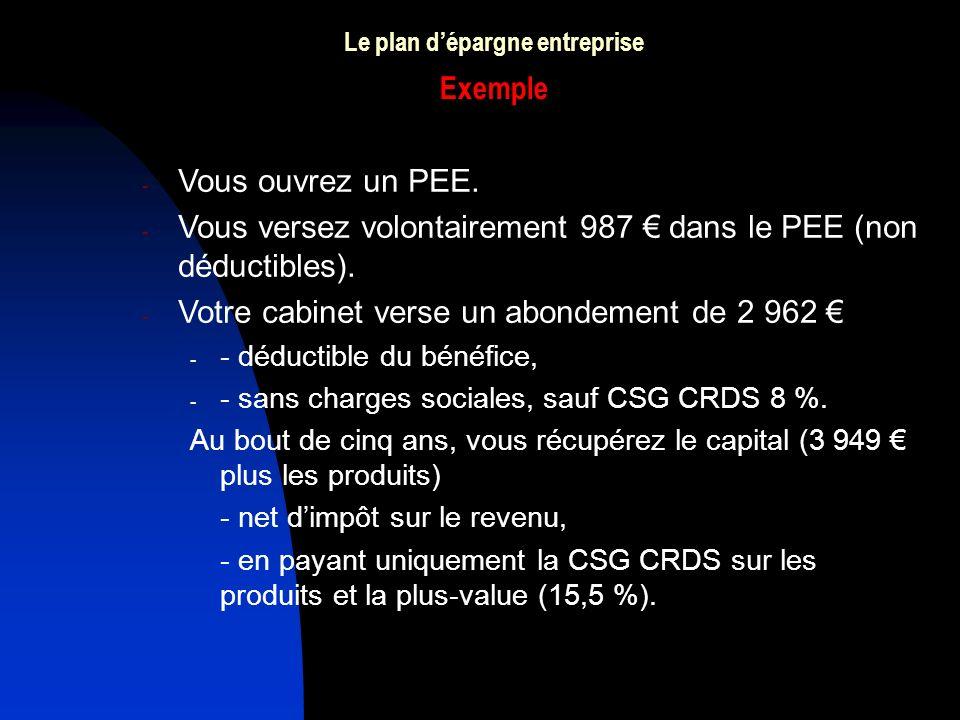 Le plan dépargne entreprise Exemple - Vous ouvrez un PEE. - Vous versez volontairement 987 dans le PEE (non déductibles). - Votre cabinet verse un abo