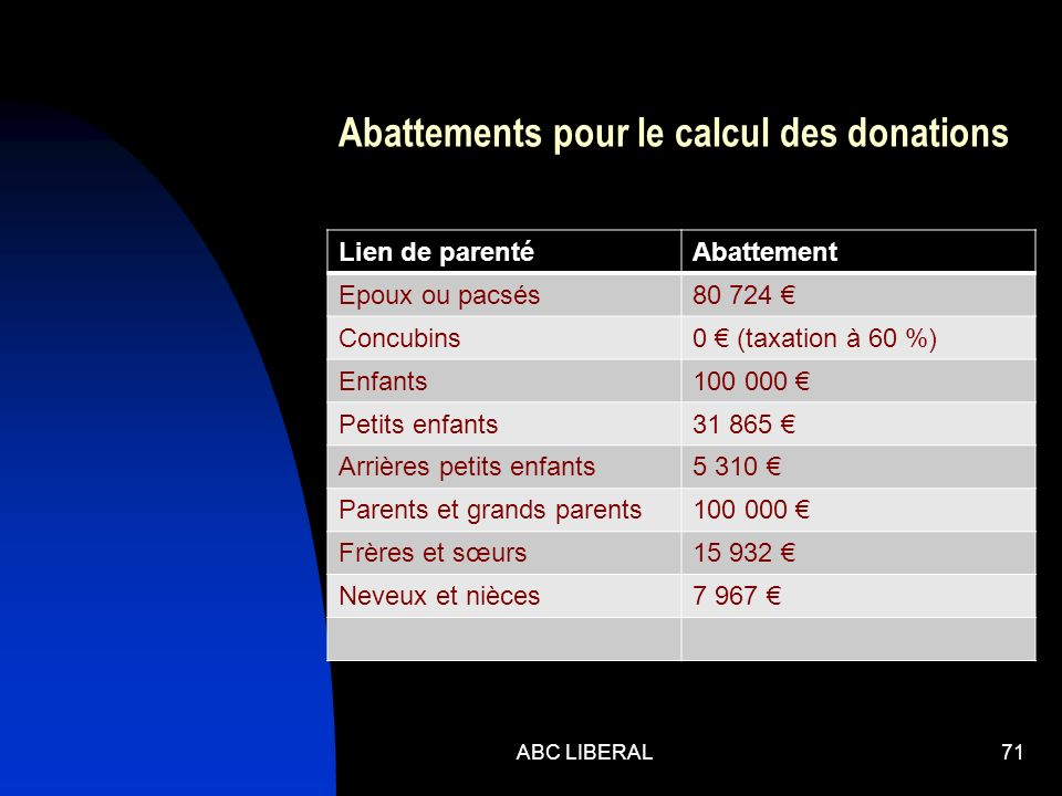 Abattements pour le calcul des donations Lien de parentéAbattement Epoux ou pacsés80 724 Concubins0 (taxation à 60 %) Enfants100 000 Petits enfants31