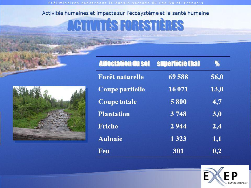 P r é l i m i n a i r e s c o n c e r n a n t l e b a s s i n v e r s a n t d u L a c S a i n t – F r a n ç o i s Logo EXXEP ACTIVITÉS FORESTIÈRES Activités humaines et impacts sur lécosystème et la santé humaine Affectation du sol superficie (ha) % Forêt naturelle69 58856,0 Coupe partielle16 07113,0 Coupe totale5 8004,7 Plantation3 7483,0 Friche2 9442,4 Aulnaie1 3231,1 Feu3010,2