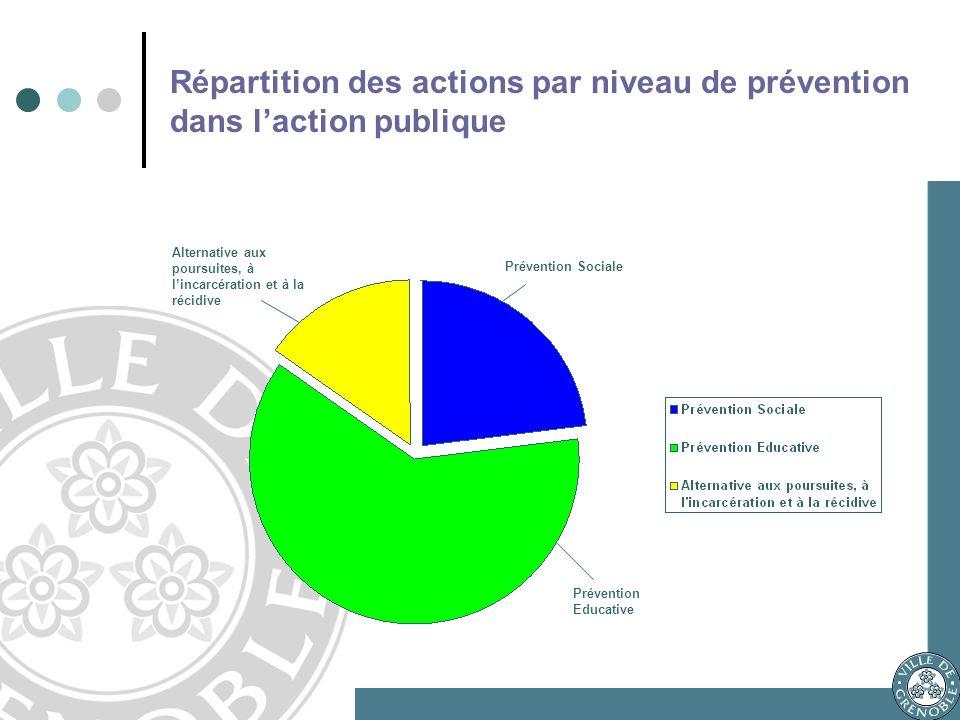 Répartition des actions par niveau de prévention dans laction publique Alternative aux poursuites, à lincarcération et à la récidive Prévention Sociale Prévention Educative