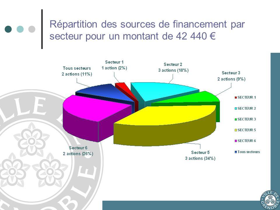 Répartition des sources de financement par secteur pour un montant de 42 440