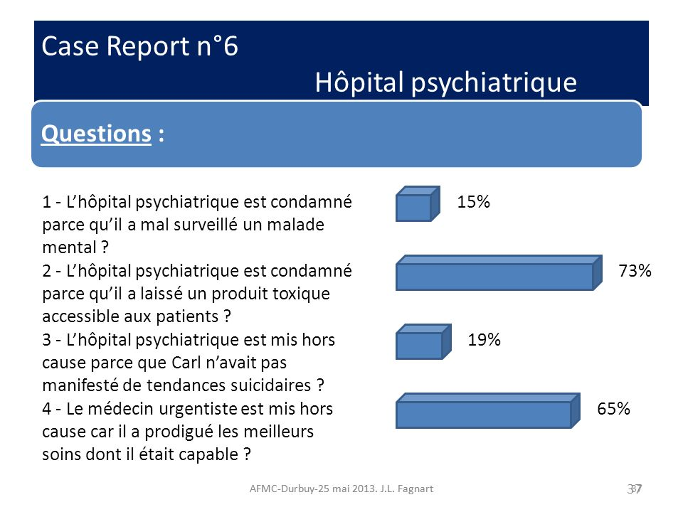 Case Report n°6 Hôpital psychiatrique AFMC-Durbuy-25 mai 2013. J.L. Fagnart37 Case Report n°6 Hôpital psychiatrique AFMC-Durbuy-25 mai 2013. J.L. Fagn