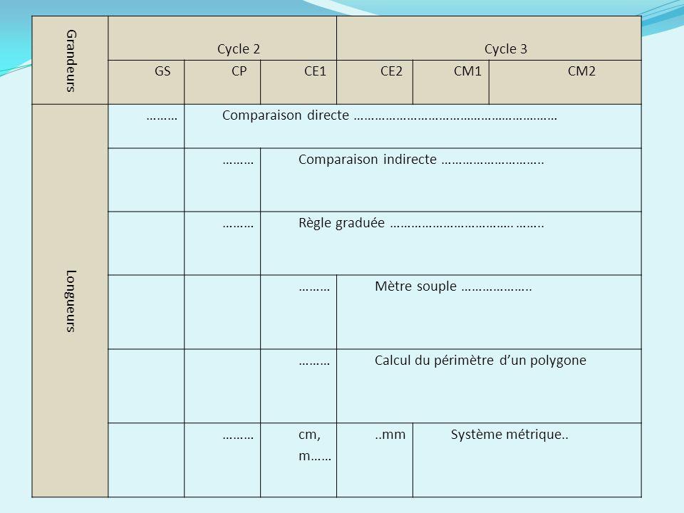 Grandeurs Cycle 2Cycle 3 GSCPCE1CE2CM1CM2 Longueurs ………Comparaison directe …………………………………………….…… ………Comparaison indirecte ………………………..