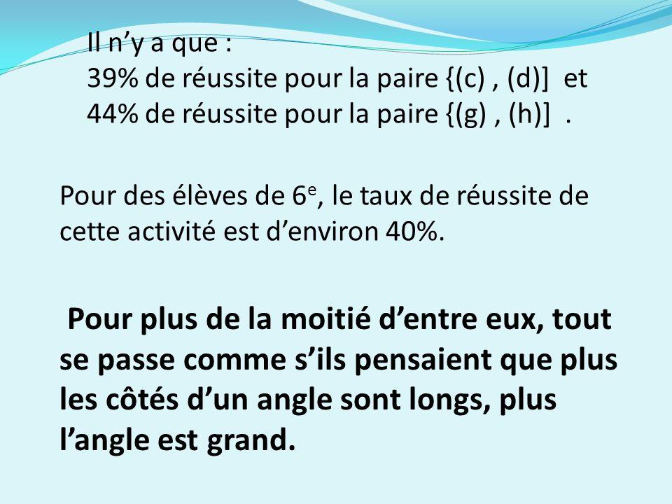Il ny a que : 39% de réussite pour la paire {(c), (d)] et 44% de réussite pour la paire {(g), (h)].
