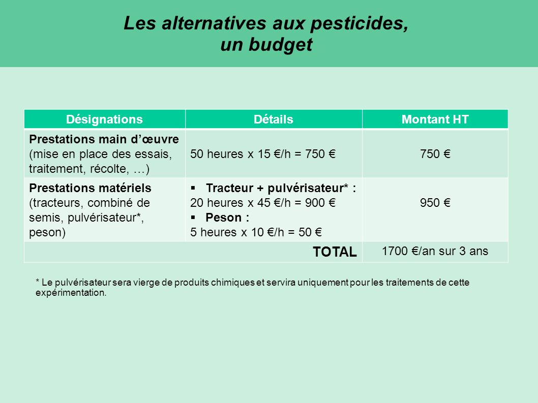 DésignationsDétailsMontant HT Prestations main dœuvre (mise en place des essais, traitement, récolte, …) 50 heures x 15 /h = 750 750 Prestations matériels (tracteurs, combiné de semis, pulvérisateur*, peson) Tracteur + pulvérisateur* : 20 heures x 45 /h = 900 Peson : 5 heures x 10 /h = 50 950 TOTAL 1700 /an sur 3 ans * Le pulvérisateur sera vierge de produits chimiques et servira uniquement pour les traitements de cette expérimentation.