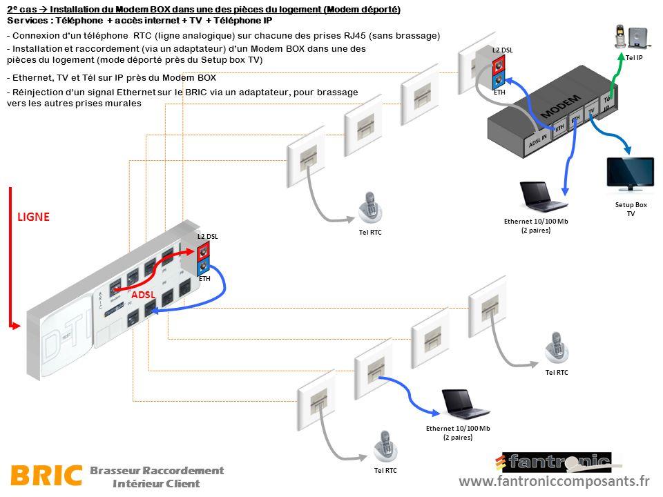 Setup Box TV Ethernet 10/100 Mb (2 paires) LIGNE ADSL 2 e cas Installation du Modem BOX dans une des pièces du logement (Modem déporté) Services : Tél