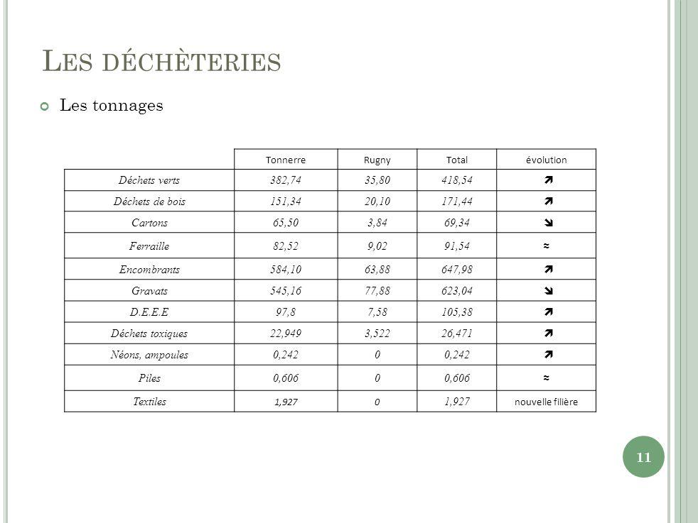 L ES DÉCHÈTERIES Les tonnages TonnerreRugnyTotalévolution Déchets verts382,7435,80418,54 Déchets de bois151,3420,10171,44 Cartons65,503,8469,34 Ferraille82,529,0291,54 Encombrants584,1063,88647,98 Gravats545,1677,88623,04 D.E.E.E97,87,58105,38 Déchets toxiques22,9493,52226,471 Néons, ampoules0,2420 Piles0,6060 Textiles 1,9270 nouvelle filière 11