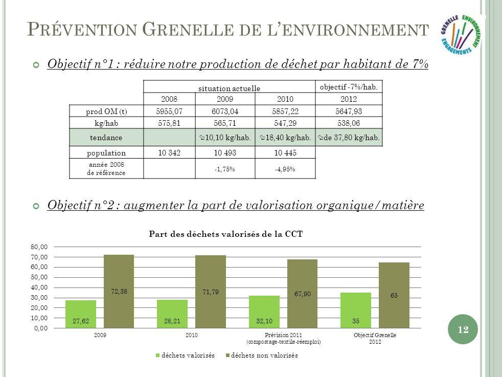 P RÉVENTION G RENELLE DE L ENVIRONNEMENT Objectif n°1 : réduire notre production de déchet par habitant de 7% Objectif n°2 : augmenter la part de valorisation organique/matière situation actuelle objectif -7%/hab.