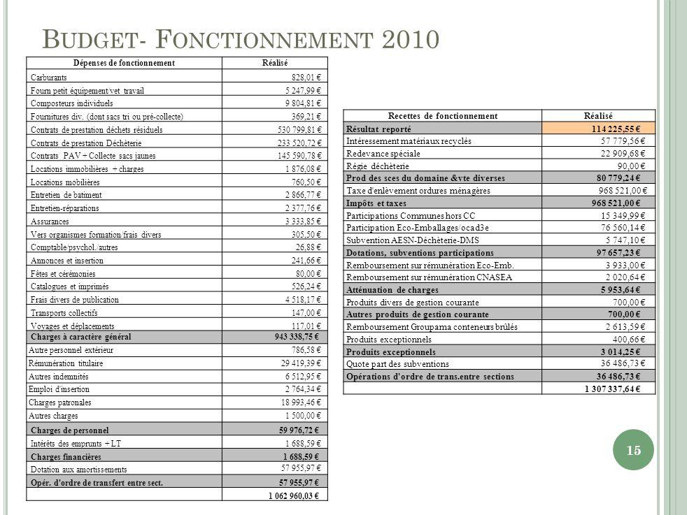 B UDGET - F ONCTIONNEMENT 2010 Dépenses de fonctionnementRéalisé Carburants 828,01 Fourn petit équipement/vet travail 5 247,99 Composteurs individuels 9 804,81 Fournitures div.