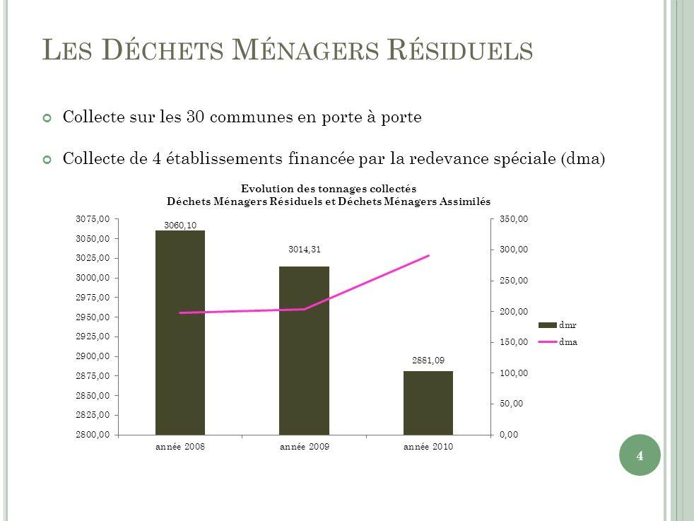 L ES D ÉCHETS M ÉNAGERS R ÉSIDUELS Collecte sur les 30 communes en porte à porte Collecte de 4 établissements financée par la redevance spéciale (dma) 4