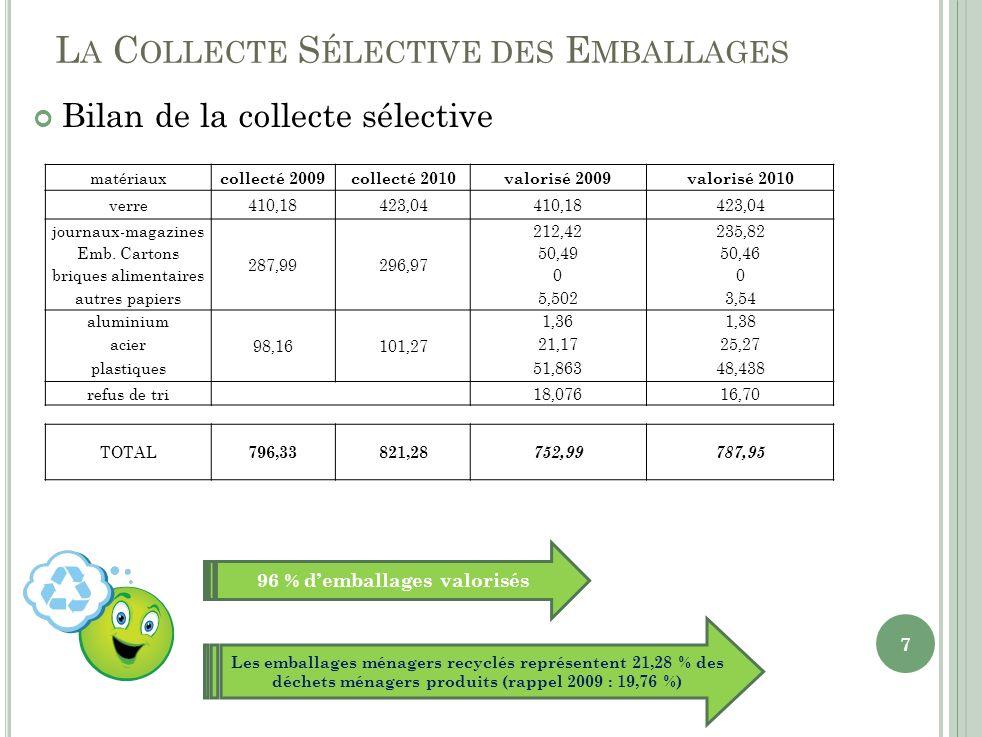 L A C OLLECTE S ÉLECTIVE DES E MBALLAGES Bilan de la collecte sélective matériaux collecté 2009collecté 2010valorisé 2009valorisé 2010 verre410,18423,04410,18423,04 journaux-magazines 287,99296,97 212,42235,82 Emb.