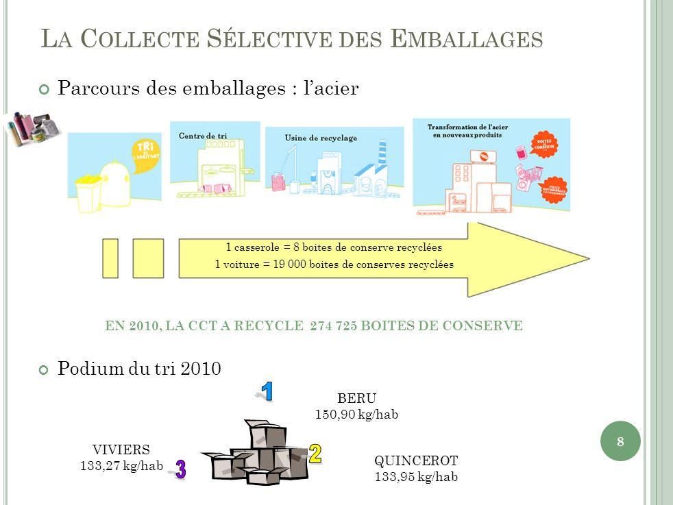 L A C OLLECTE S ÉLECTIVE DES E MBALLAGES Parcours des emballages : lacier EN 2010, LA CCT A RECYCLE 274 725 BOITES DE CONSERVE Podium du tri 2010 BERU 150,90 kg/hab QUINCEROT 133,95 kg/hab VIVIERS 133,27 kg/hab 1 casserole = 8 boites de conserve recyclées 1 voiture = 19 000 boites de conserves recyclées 8