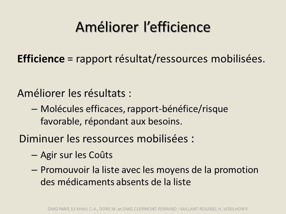 Améliorer lefficience Efficience = rapport résultat/ressources mobilisées. Améliorer les résultats : – Molécules efficaces, rapport-bénéfice/risque fa