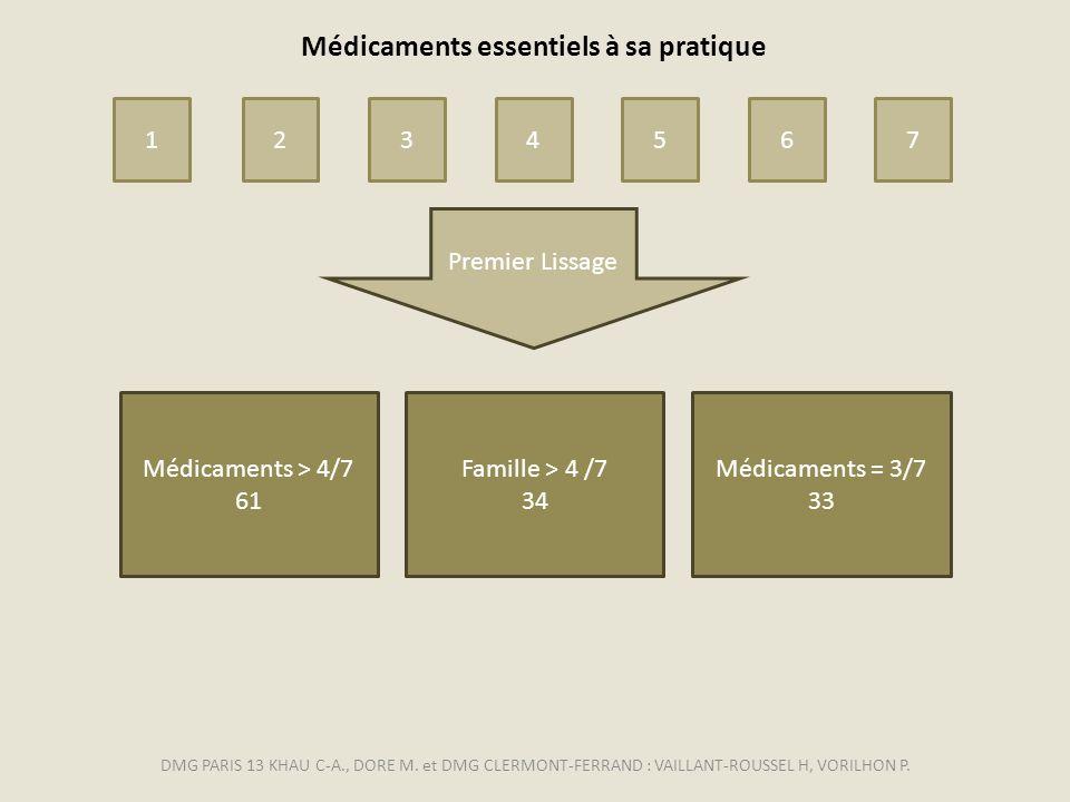 Médicaments > 4/7 61 Médicaments = 3/7 33 Famille > 4 /7 34 Premier Lissage 12345 6 7 Médicaments essentiels à sa pratique DMG PARIS 13 KHAU C-A., DOR