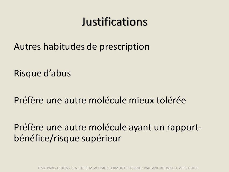Justifications Autres habitudes de prescription Risque dabus Préfère une autre molécule mieux tolérée Préfère une autre molécule ayant un rapport- bén