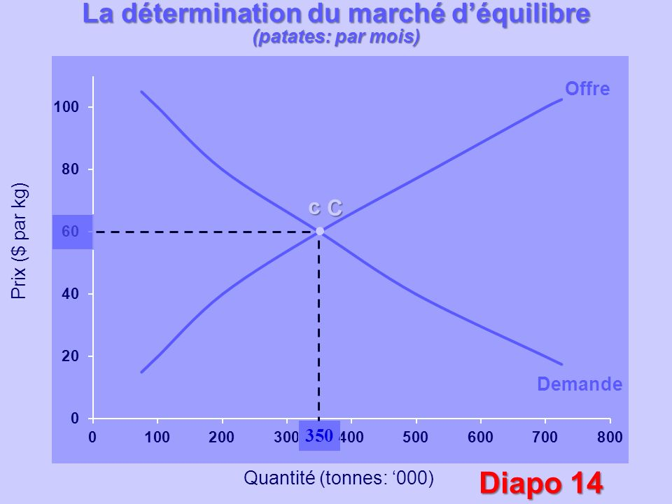 Quantité (tonnes: 000) C B b c Offre Demande Prix ($ par kg) D d SURPLUS (330 000) Détermination du marché déquilibre (patates: par mois) À un prix de 80$, la Qd est de 200 tonnes.