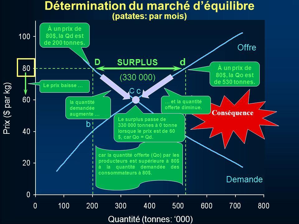 Quantité (tonnes: 000) C b B c Offre Demande Prix ($ par kg) Détermination du marché déquilibre (patates: par mois) À un prix de 40$, la Qo est de 200 tonnes.