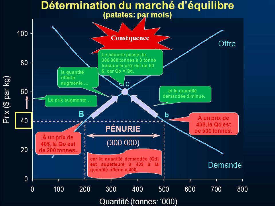 Quantité (tonnes: 000) C b B c Offre Demande Prix ($ par kg) Détermination du marché déquilibre (patates: par mois) À un prix de 40$, la Qo est de 200