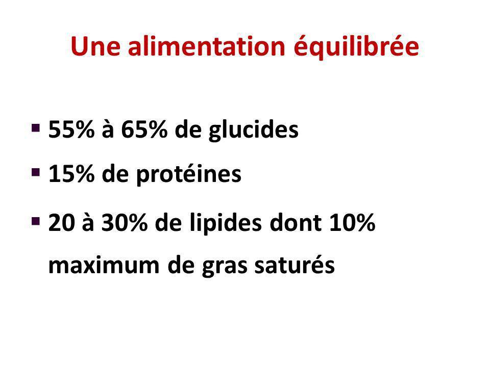 Une alimentation équilibrée 55% à 65% de glucides 15% de protéines 20 à 30% de lipides dont 10% maximum de gras saturés